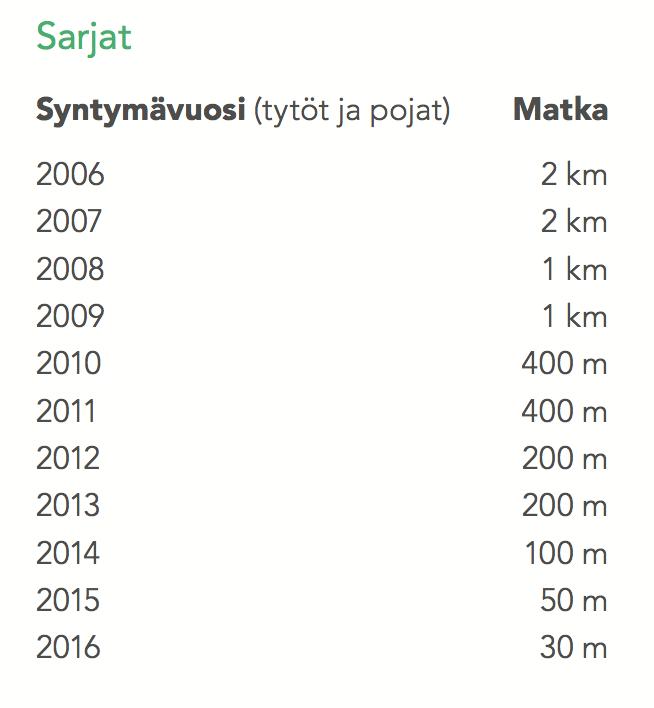 omasp-hiihtokilpailu-sarjat