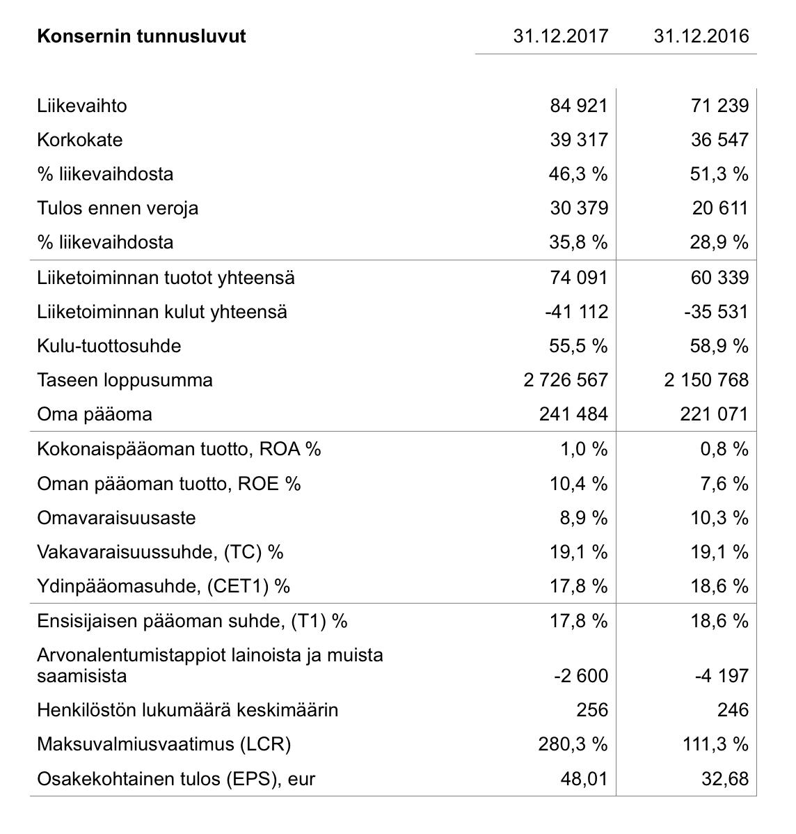 OmaSp-vuosikertomus2017-tunnusluvut.png