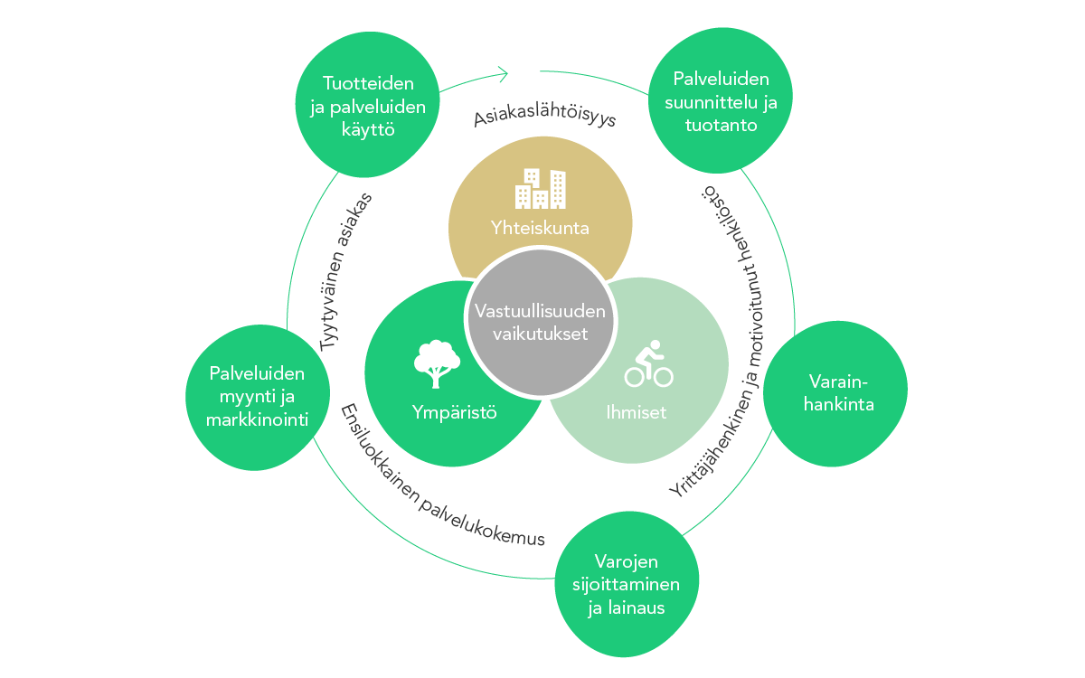 Kuvassa grafiikka Oma Säästöpankin arvoketjusta ja toimintaympäristöstä.
