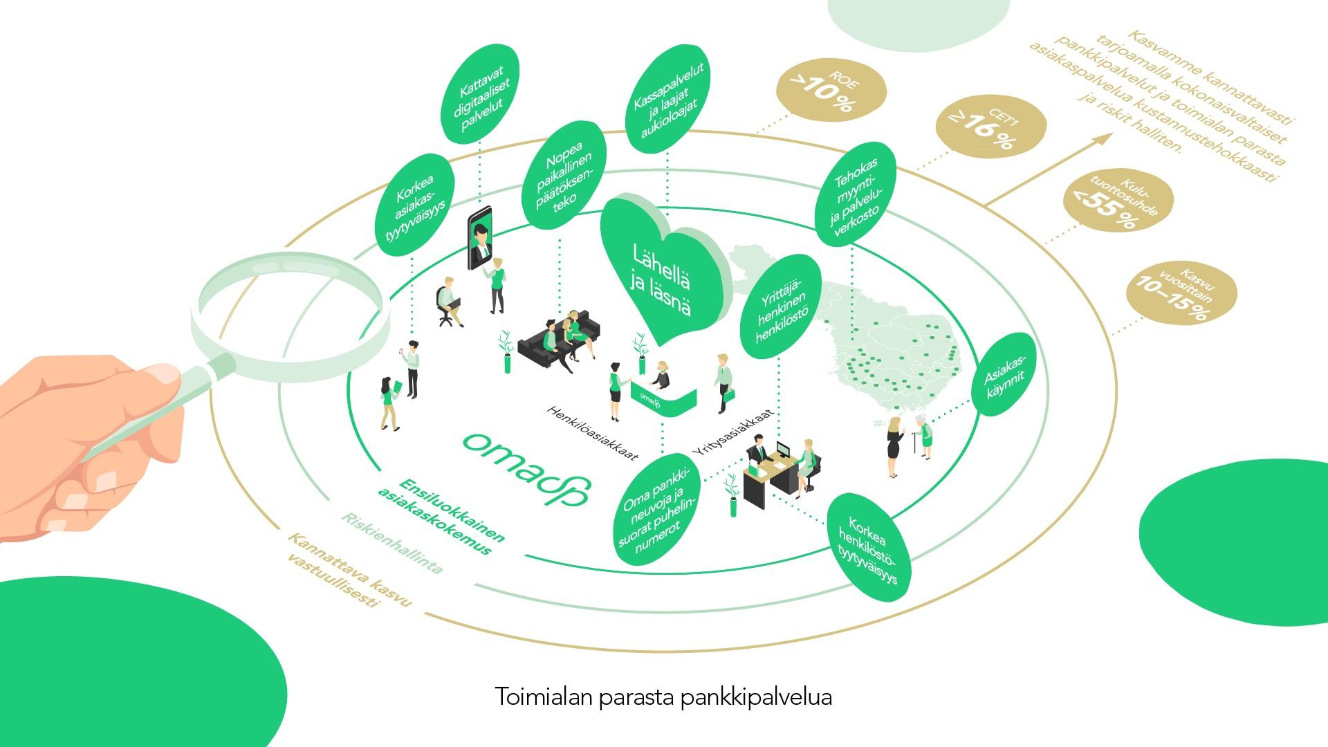 Kuvassa Oma Säästöpankin strategiaa kuvattuna grafiikalla.